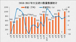 2017年7月中国大豆进口数据分析:进口金额同比增长26.8%(附图表)