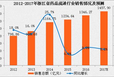 2017年浙江省药品流通行业运行情况分析及预测:销售额将突破1500亿大关(附图表)
