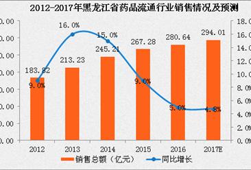 2017年黑龙江省药品流通行业运行情况分析及预测(附图表)