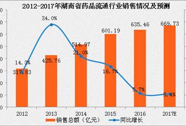 2017年湖南省药品流通行业运行情况分析及预测(附图表)