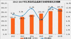 2017年江西省药品流通行业运行情况分析及预测(附图表)