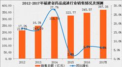 2017年福建省药品流通行业运行情况分析及预测(附图表)