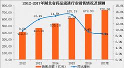 2017年湖北省药品流通行业运行情况分析及预测(附图表)