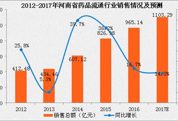 2017年河南省药品流通行业运行情况分析及预测:销售额将超突1000亿(附图表)