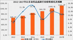 2017年山东省药品流通行业运行情况分析及预测:销售总额将达1111.27亿元(附图表)