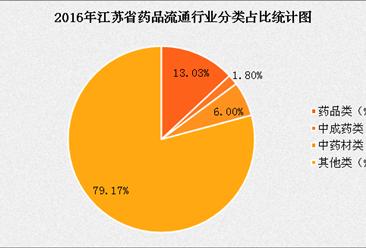 2017年江苏省药品流通行业运行情况分析及预测(附图表)