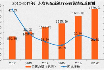 2017年广东省药品流通行业运行情况分析及预测(附图表)