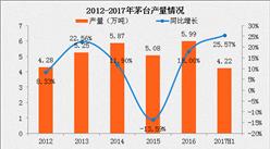 茅台断货致黄牛疯抢?真相:2017上半年茅台产量增长26%(附图表)