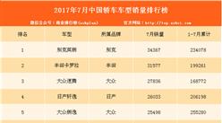 2017年7月轿车销量全榜单出炉:英朗蝉联第一 朗逸竟排第五?(附220款完整排名)