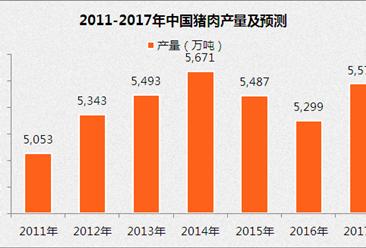 2017年中国猪饲料市场预测:猪饲料产量将超9000万吨