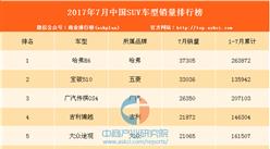 2017年8月SUV销量排行榜即将出炉:2017年7月榜单回顾