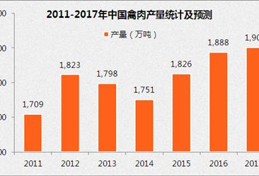 2017年中国蛋禽饲料市场预测:蛋禽饲料产量将超2900万吨