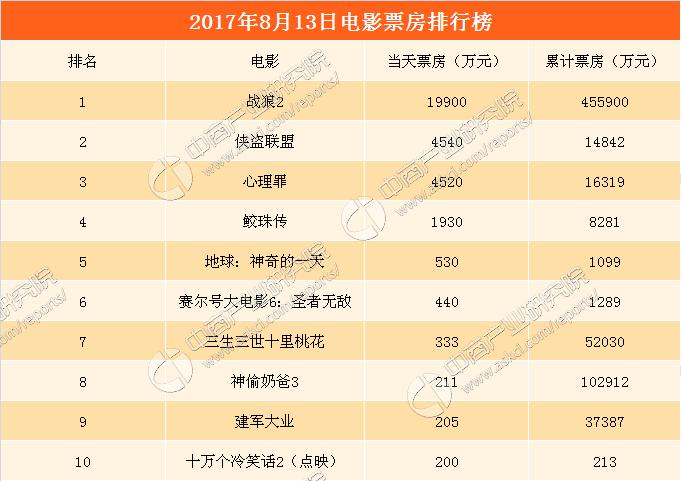 2017年8月14日电影票房排行榜:《战狼2》全球