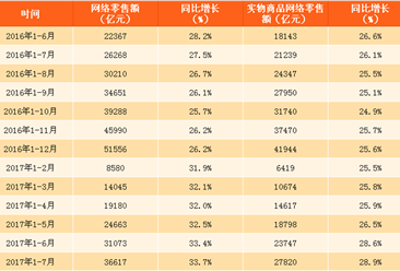 2017年1-7月中国网络零售额数据分析:同比增长33.7%(附图表)