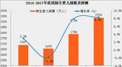 2017年移动母婴市场发展概况分析