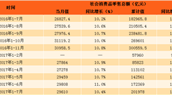 2017年1-7月中国社会消费品零售情况分析:零售额增长10.4%(附图表)