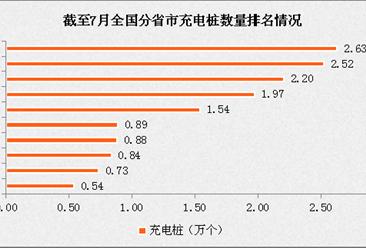 2017年最新31省市电动汽车充电桩数量排名:北京稳居第一(附榜单)