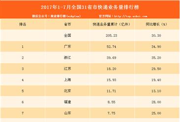2017年1-7月全国31省市快递业务量排行榜