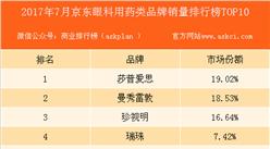 2017年7月京东眼科用药类品牌销量排行榜 TOP10