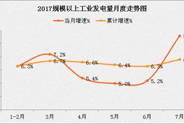 2017年1-7月全国电力运行情况分析:电力生产明显加快