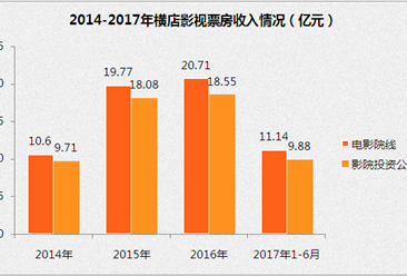 2017上半年横店影视经营数据分析:票房收入11.14亿元(附图表)