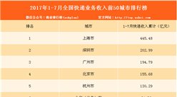 2017年1-7月全国快递业务收入前50城市排行榜:上海第一(附排名)