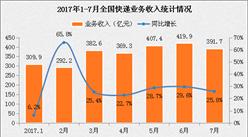 2017年1-7月全国快递物流行业运行情况分析(图表)