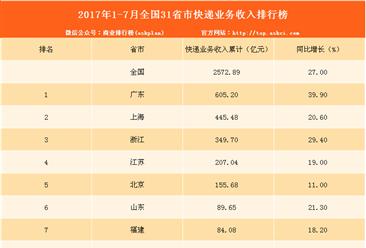 2017年1-7月全国31省市快递业务收入排行榜