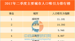 2017年二季度主要城市人口吸引力排行榜TOP30