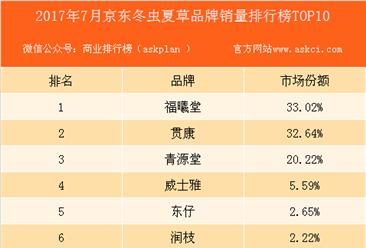 2017年7月京东冬虫夏草品牌销量排行榜(TOP10)