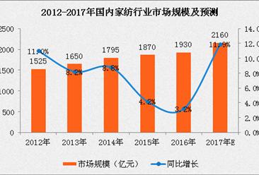 2017年中国家纺行业市场规模及前景分析