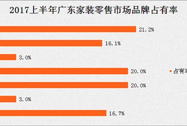 2017上半年广东地区家装零售达16.5亿 增长明显
