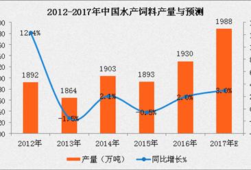2017年中国水产饲料市场预测:水产饲料产量将近2000万吨