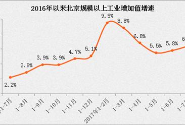 2017年7月北京工业增加值同比增长10% 远高于全国水平(附图表)