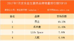 2017年7月京东益生菌品牌销量排行榜(TOP10)
