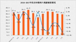 2017年1-7月北京市入境旅游分析:入境人數同比下降5.8% (附圖表)
