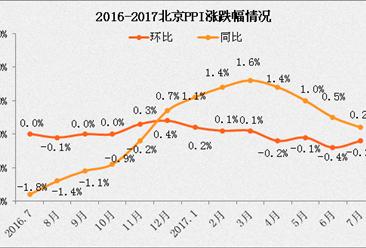 2017年7月北京PPI指数分析:同比上涨0.2%(附图表)