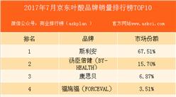 2017年7月京东叶酸品牌销量排行榜(TOP10)