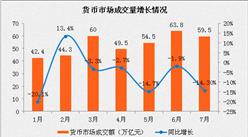 2017年7月金融市场运行情况分析:货币市场成交额下降14.3%