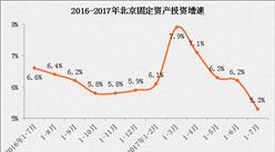 2017年1-7月北京经济运行情况分析(附图表)