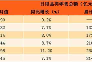 2017年7月日用品类零售数据分析:零售总额达3140亿元 同比增长8.7%