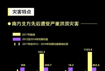 2017年7月份全国自然灾害基本情况分析