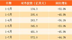 2017年1-7月中国对外投资合作情况分析:投资金额同比下降44.3%