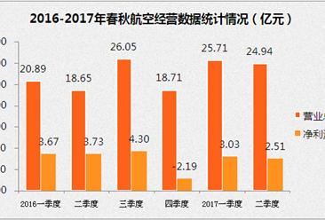 2017上半年春秋航空营收增长28.1%   在飞航线162条