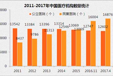 2017年民营医院数量占比57% 社会办医进入2.0阶段(附图表)