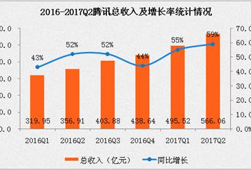 2017上半年腾讯中期业绩:净利润增长至31%。(附图表)