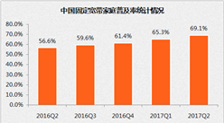2017第二季度中国宽带普及状况报告(附图表)