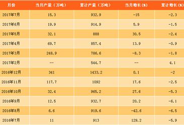 2017年7月中國成品糖產量數據統計分析:同比下滑15%