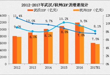 2017武漢杭州經濟實力PK:誰更有可能成為一線城市(數據分析)