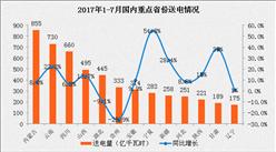 2017年1-7月中国电力工业运行情况分析(图表)